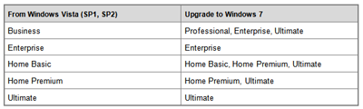Upgrade path from Windows Vista to Windows 7